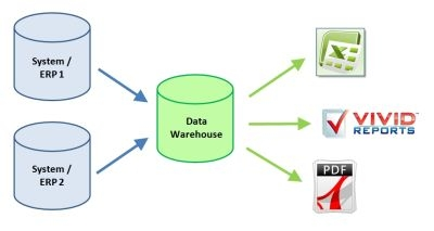 advantages of data warehouse pdf