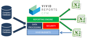 Data warehouse / Reporting Engine