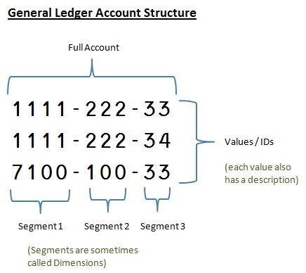 General Ledger Account Structure