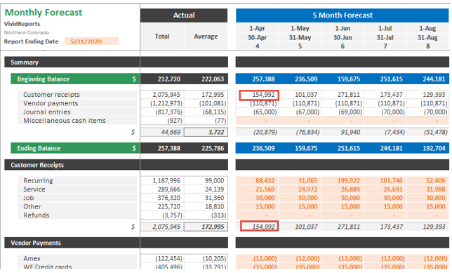 Monthly Cash Forecasting Model Template